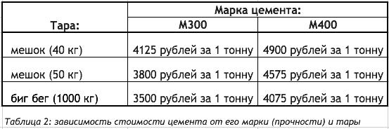 Цемент Москва