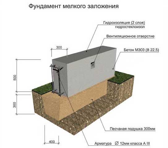 Основные этапы сооружения ленточного фундамента